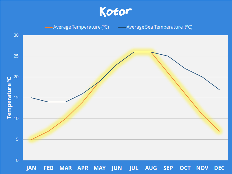 Kotor Weather Temperatures