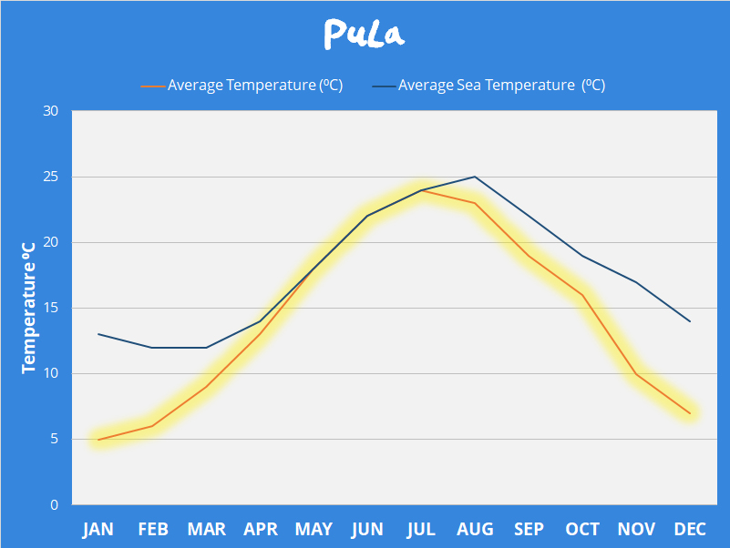 Pula Weather Temperatures