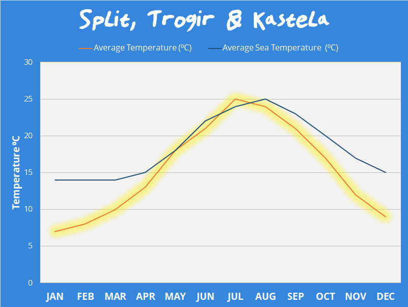 Kastela Weather Temperatures